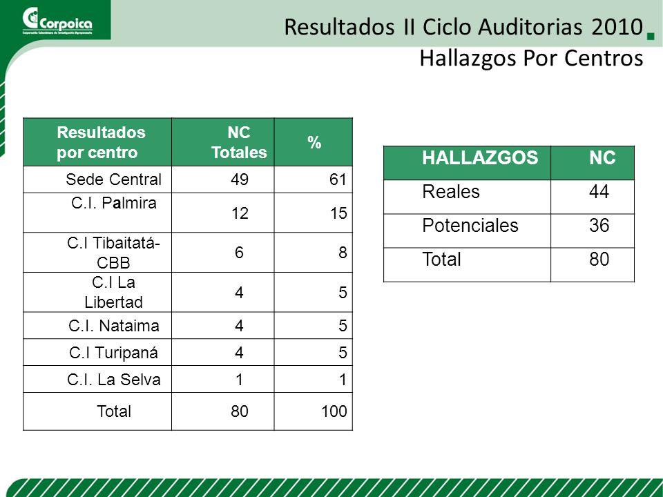 Resultados II Ciclo Auditorias 2010 Hallazgos Por Centros