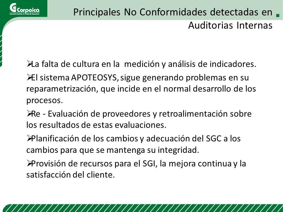 Principales No Conformidades detectadas en Auditorias Internas