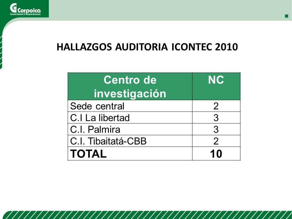 HALLAZGOS AUDITORIA ICONTEC 2010