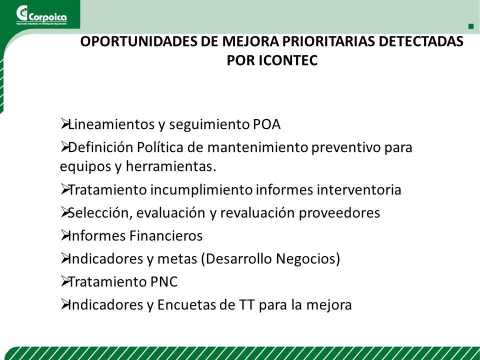 OPORTUNIDADES DE MEJORA PRIORITARIAS detectadas por icontec