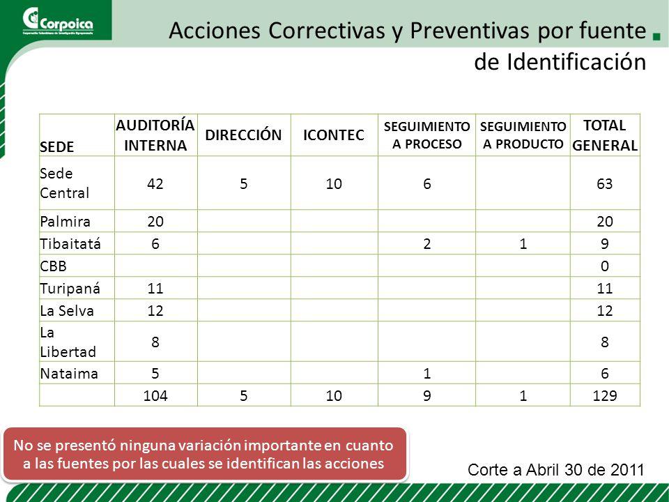 Acciones Correctivas y Preventivas por fuente de Identificación