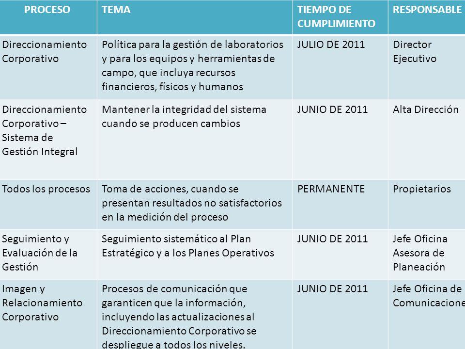 PROCESO TEMA. TIEMPO DE CUMPLIMIENTO. RESPONSABLE. Direccionamiento Corporativo.