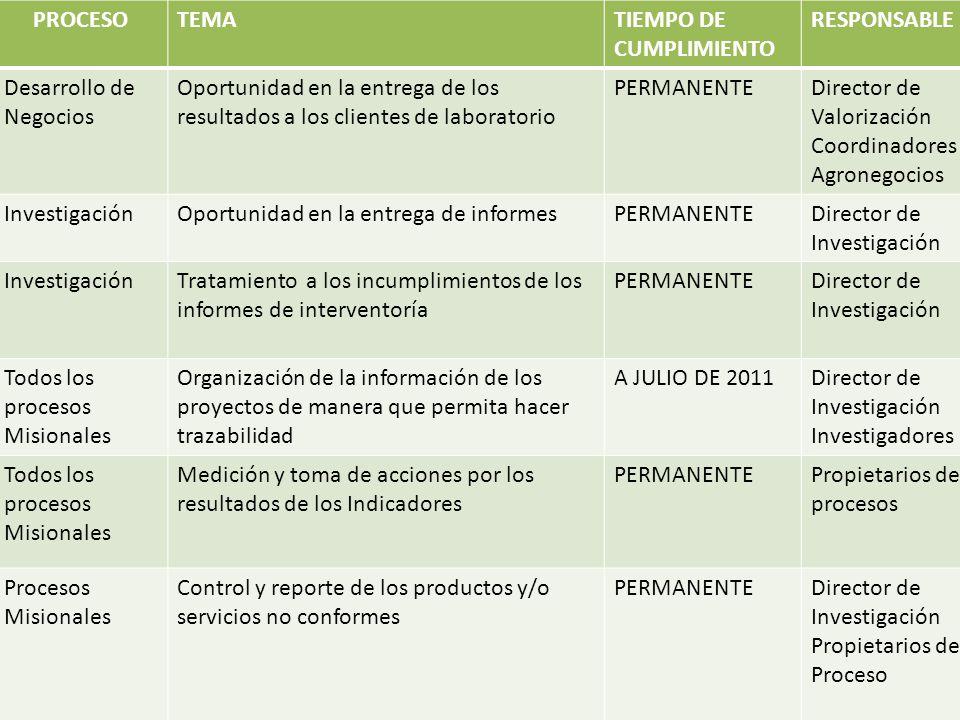 PROCESO TEMA. TIEMPO DE CUMPLIMIENTO. RESPONSABLE. Desarrollo de Negocios.