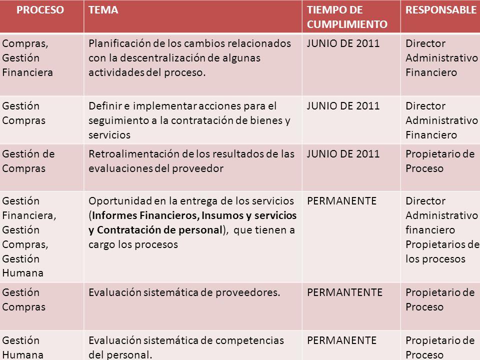 PROCESO TEMA. TIEMPO DE CUMPLIMIENTO. RESPONSABLE. Compras, Gestión Financiera.