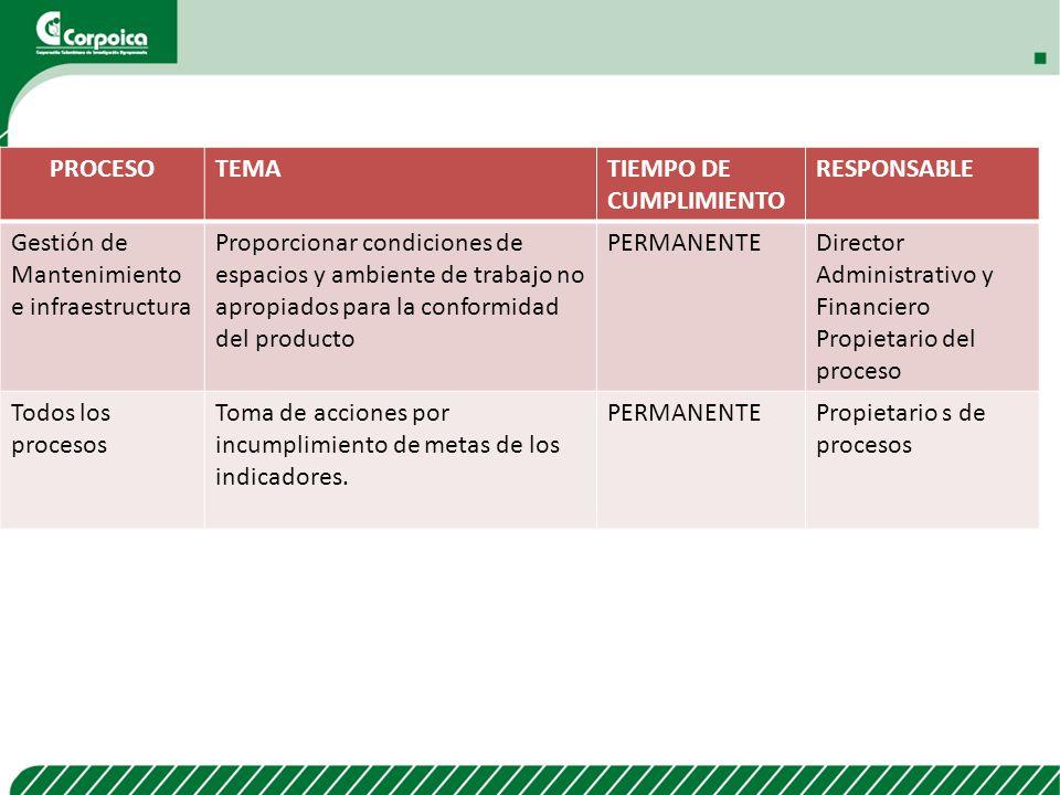 PROCESO TEMA. TIEMPO DE CUMPLIMIENTO. RESPONSABLE. Gestión de Mantenimiento e infraestructura.