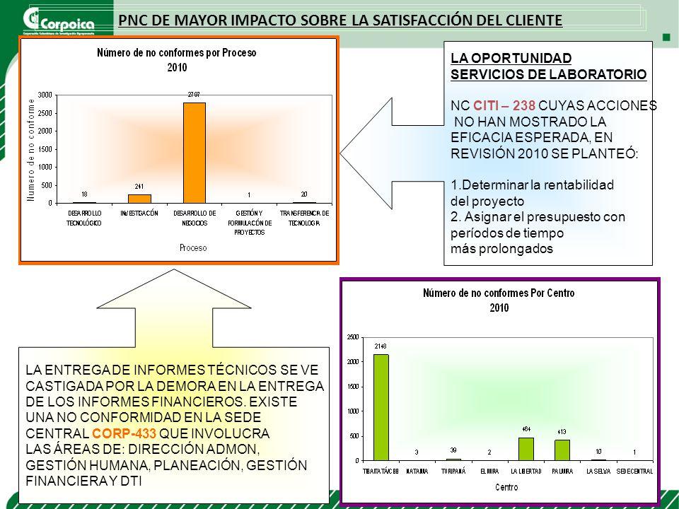 PNC DE MAYOR IMPACTO SOBRE LA SATISFACCIÓN DEL CLIENTE