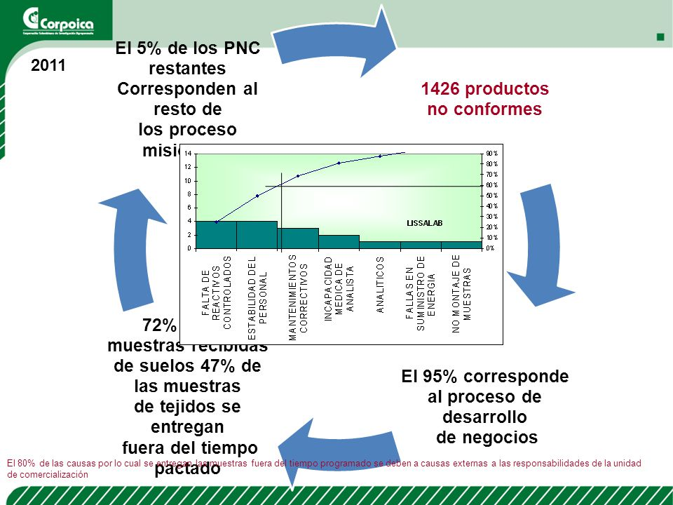 1426 productos no conformes. al proceso de desarrollo. El 95% corresponde. de negocios. 72% de las muestras recibidas.