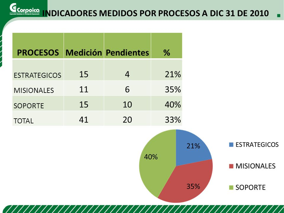 Indicadores medidos por procesos A DIC 31 DE 2010