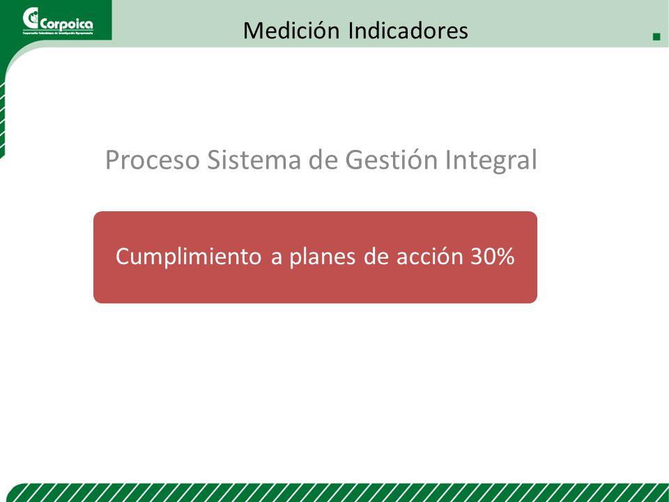 Proceso Sistema de Gestión Integral
