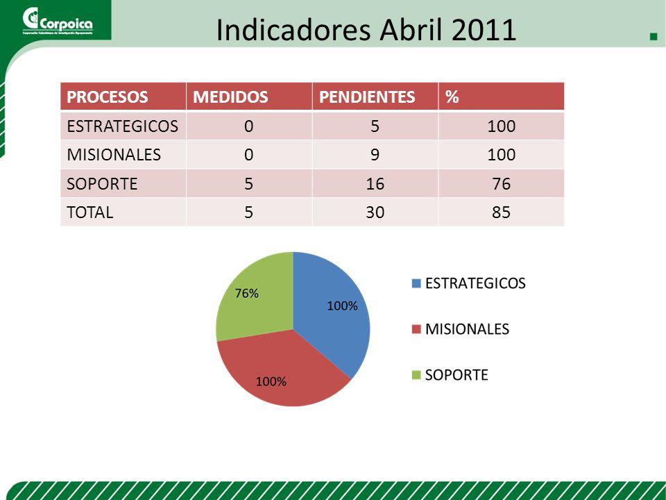 Indicadores Abril 2011 PROCESOS MEDIDOS PENDIENTES % ESTRATEGICOS 5