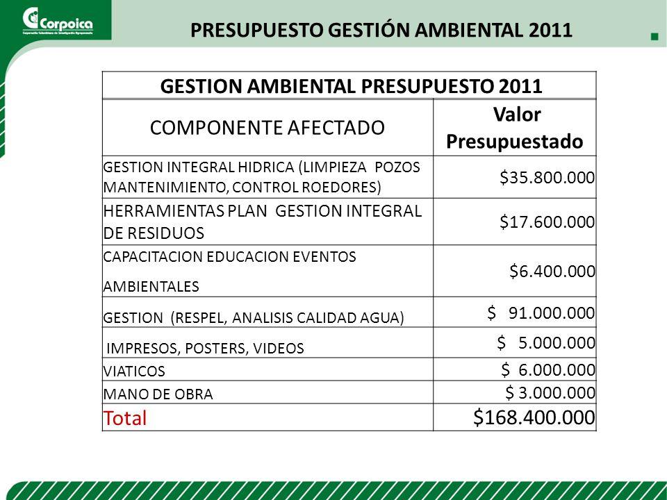 PRESUPUESTO GESTIÓN AMBIENTAL 2011 GESTION AMBIENTAL PRESUPUESTO 2011