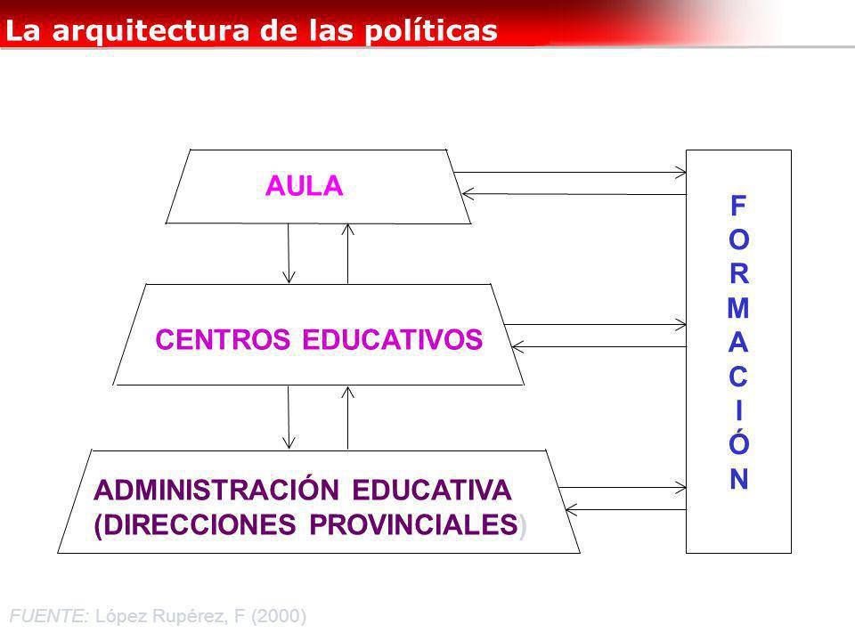 La arquitectura de las políticas