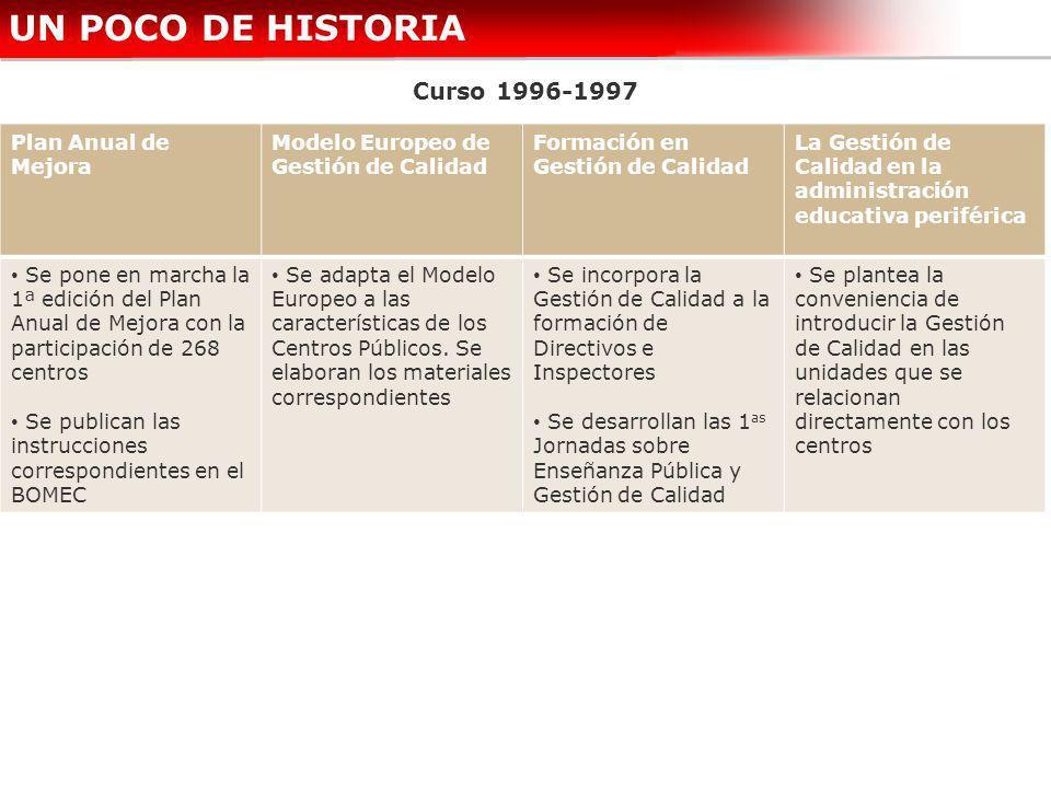 UN POCO DE HISTORIA Curso 1996-1997 Plan Anual de Mejora