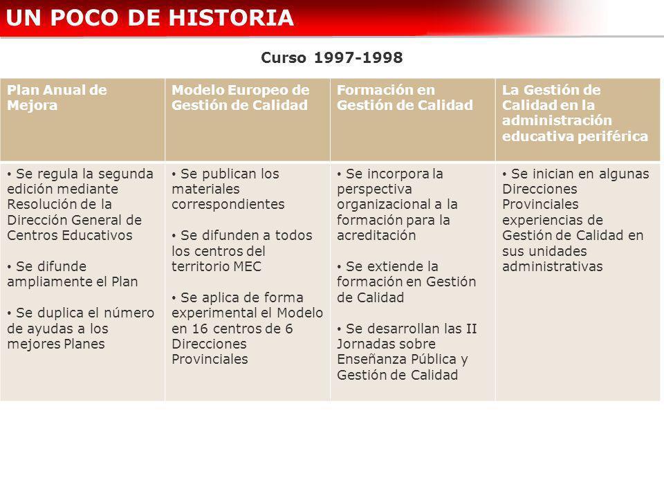 UN POCO DE HISTORIA Curso 1997-1998 Plan Anual de Mejora