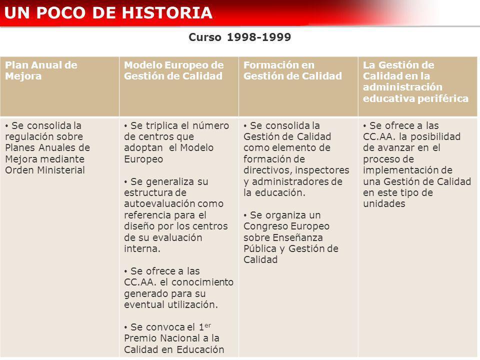 UN POCO DE HISTORIA Curso 1998-1999 Plan Anual de Mejora
