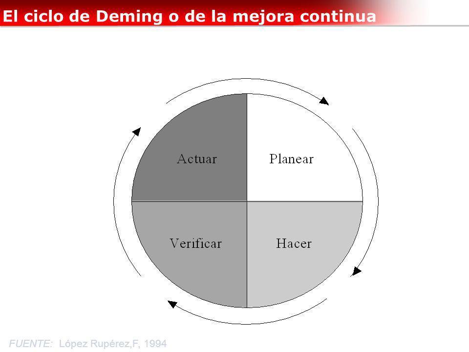 El ciclo de Deming o de la mejora continua