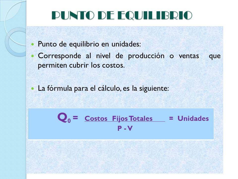 Q0 = Costos Fijos Totales = Unidades