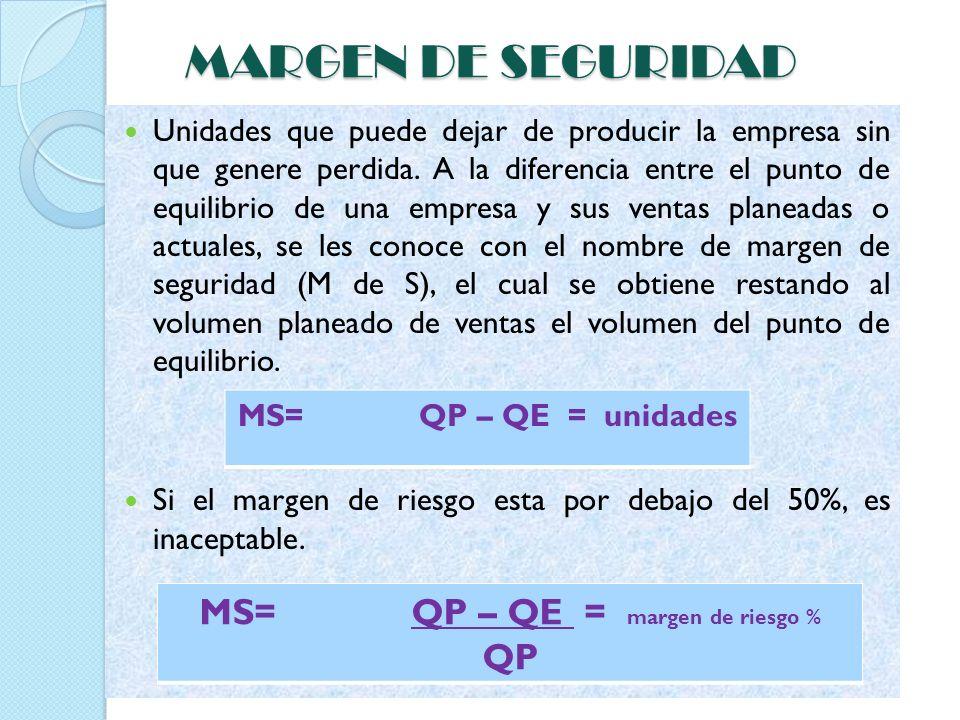 MS= QP – QE = margen de riesgo %