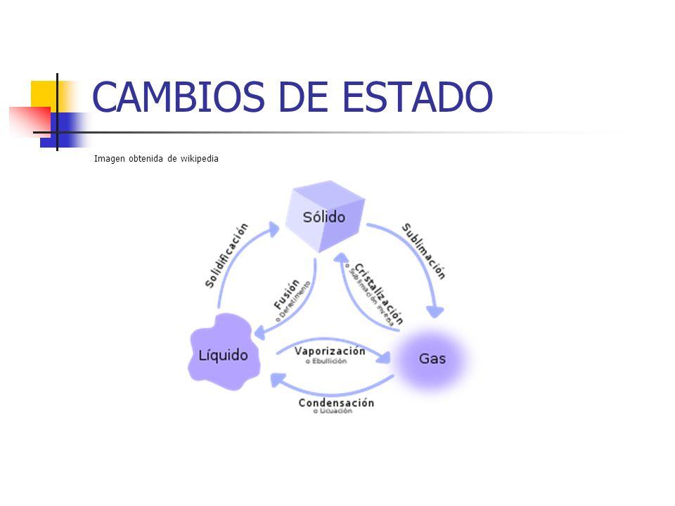 CAMBIOS DE ESTADO Imagen obtenida de wikipedia Imagen de wikipedia