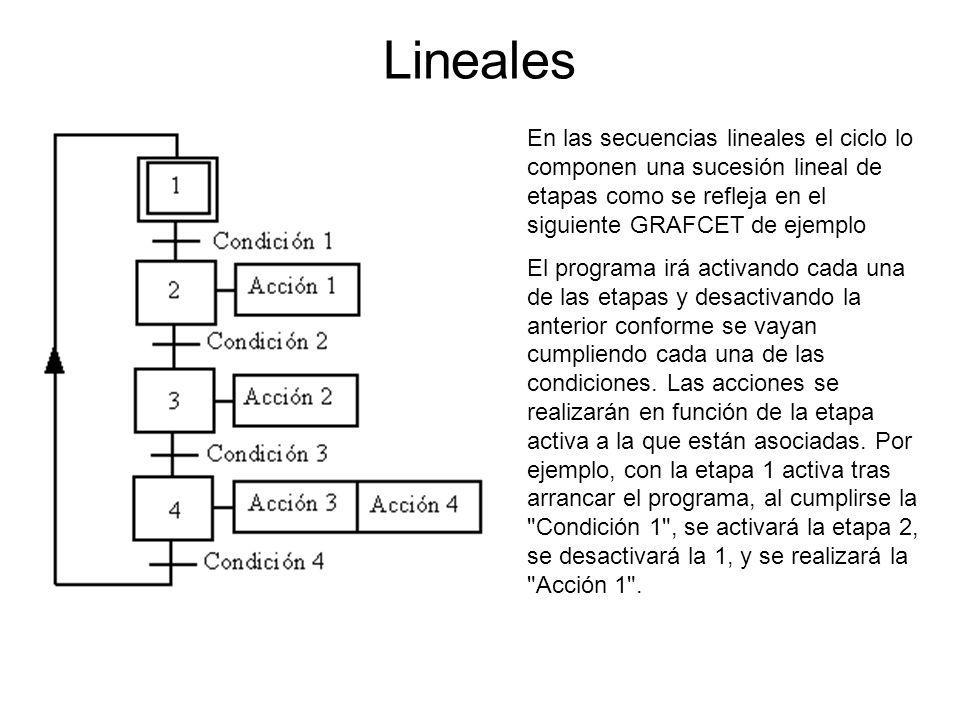 Lineales En las secuencias lineales el ciclo lo componen una sucesión lineal de etapas como se refleja en el siguiente GRAFCET de ejemplo.