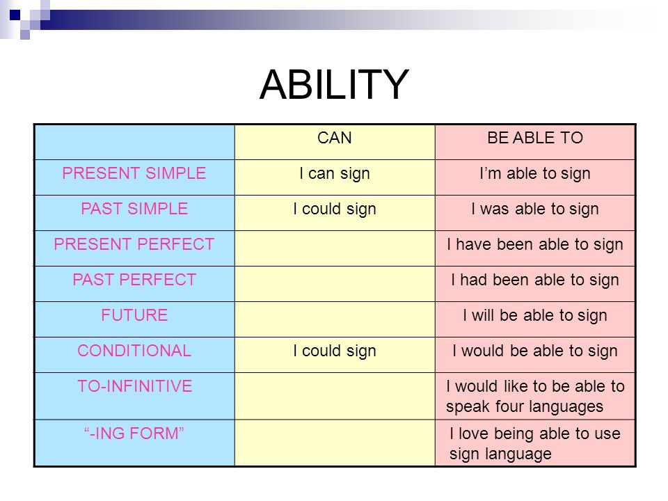 ABILITY CAN BE ABLE TO PRESENT SIMPLE I can sign I'm able to sign