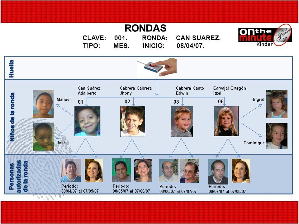 Personas autorizadas de la ronda