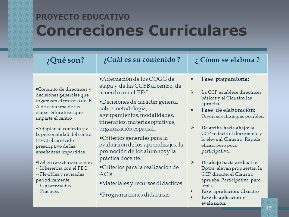 PROYECTO EDUCATIVO Concreciones Curriculares
