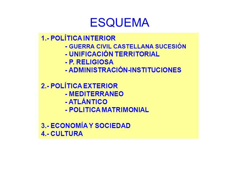 ESQUEMA 1.- POLÍTICA INTERIOR - GUERRA CIVIL CASTELLANA SUCESIÓN