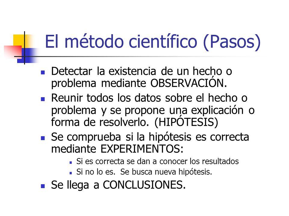 El método científico (Pasos)