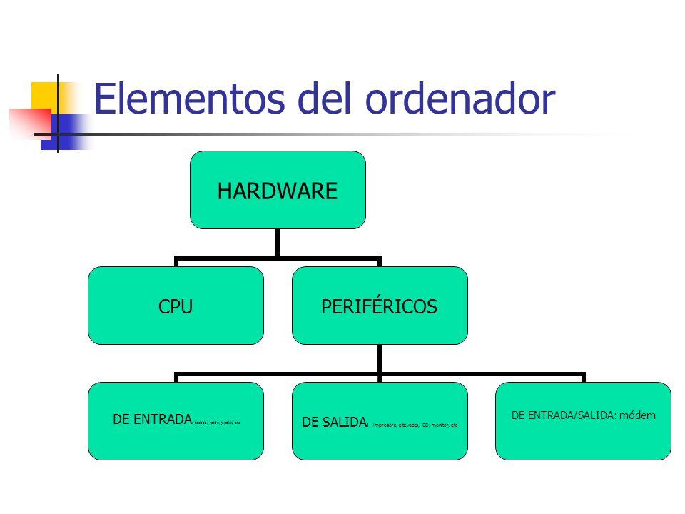 Elementos del ordenador