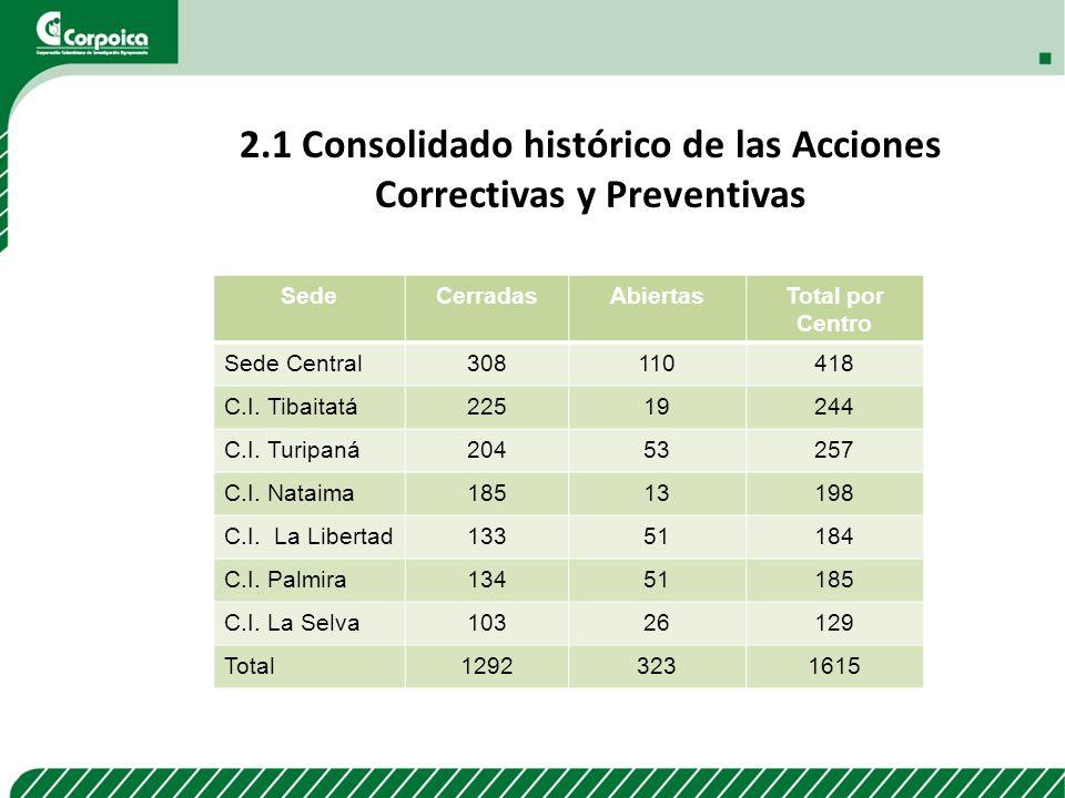 2.1 Consolidado histórico de las Acciones Correctivas y Preventivas