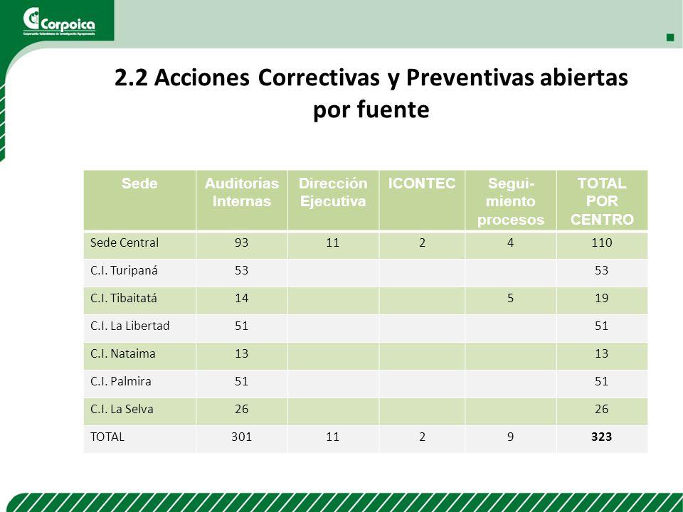 2.2 Acciones Correctivas y Preventivas abiertas por fuente