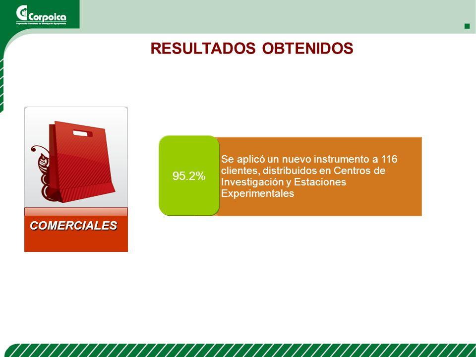 RESULTADOS OBTENIDOS 95.2% COMERCIALES