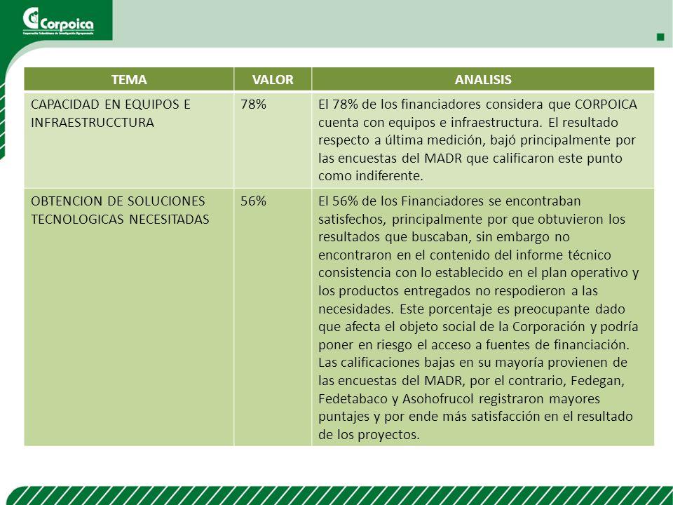 TEMA VALOR. ANALISIS. CAPACIDAD EN EQUIPOS E INFRAESTRUCCTURA. 78%
