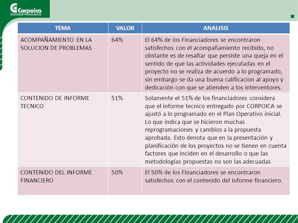 TEMA VALOR. ANALISIS. ACOMPAÑAMIENTO EN LA SOLUCION DE PROBLEMAS. 64%