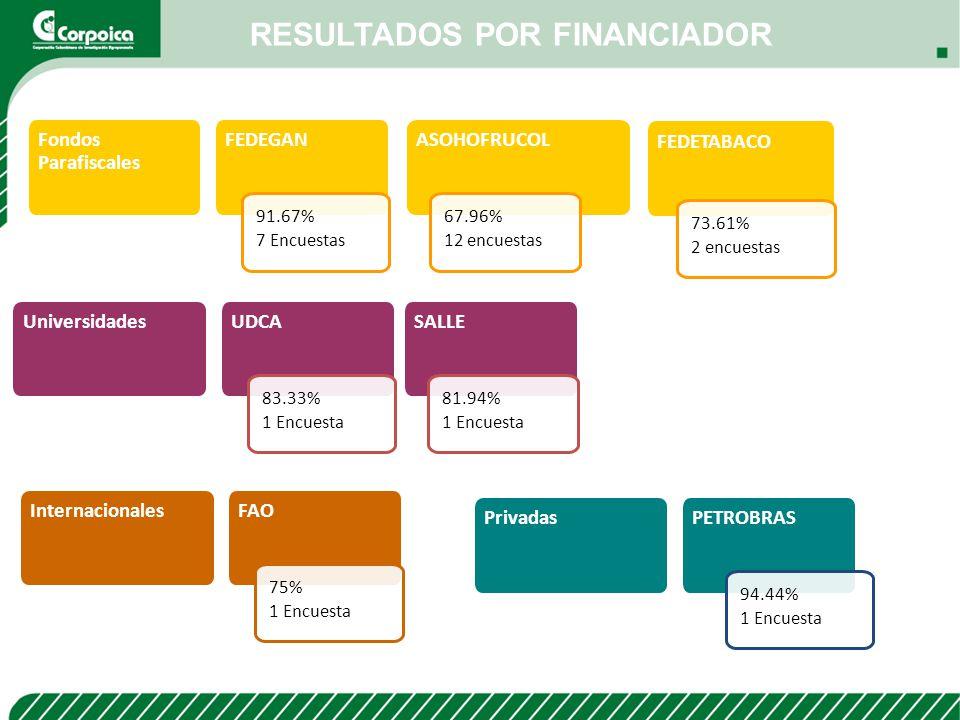 RESULTADOS POR FINANCIADOR