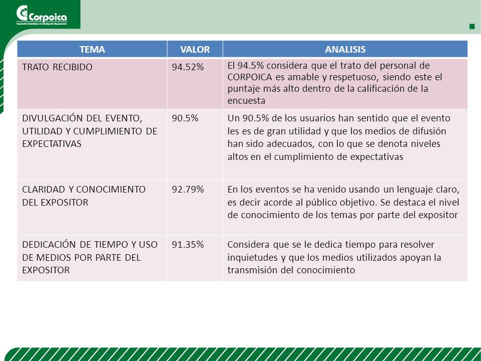 TEMA VALOR. ANALISIS. TRATO RECIBIDO. 94.52%