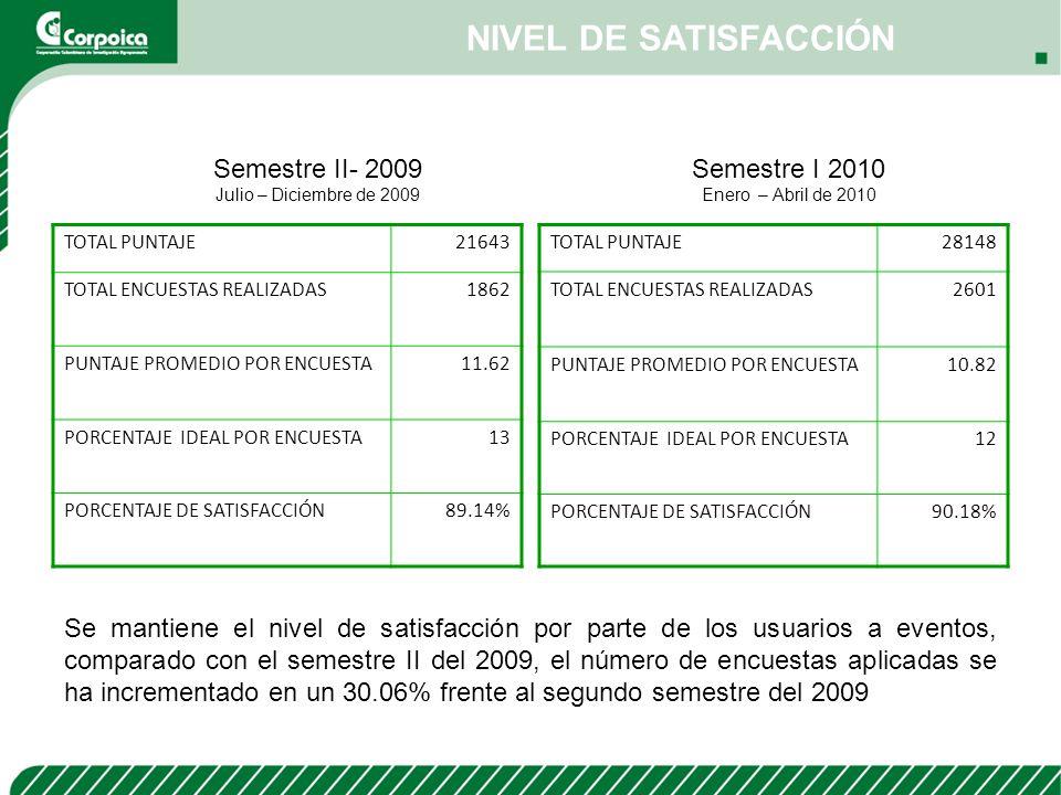 NIVEL DE SATISFACCIÓN Semestre II- 2009 Semestre I 2010