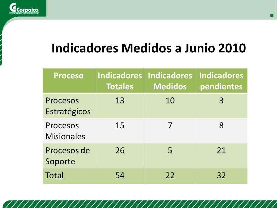 Indicadores Medidos a Junio 2010