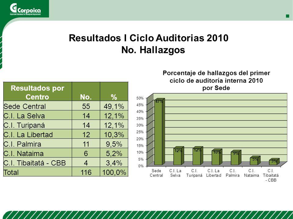 Resultados I Ciclo Auditorias 2010 No. Hallazgos