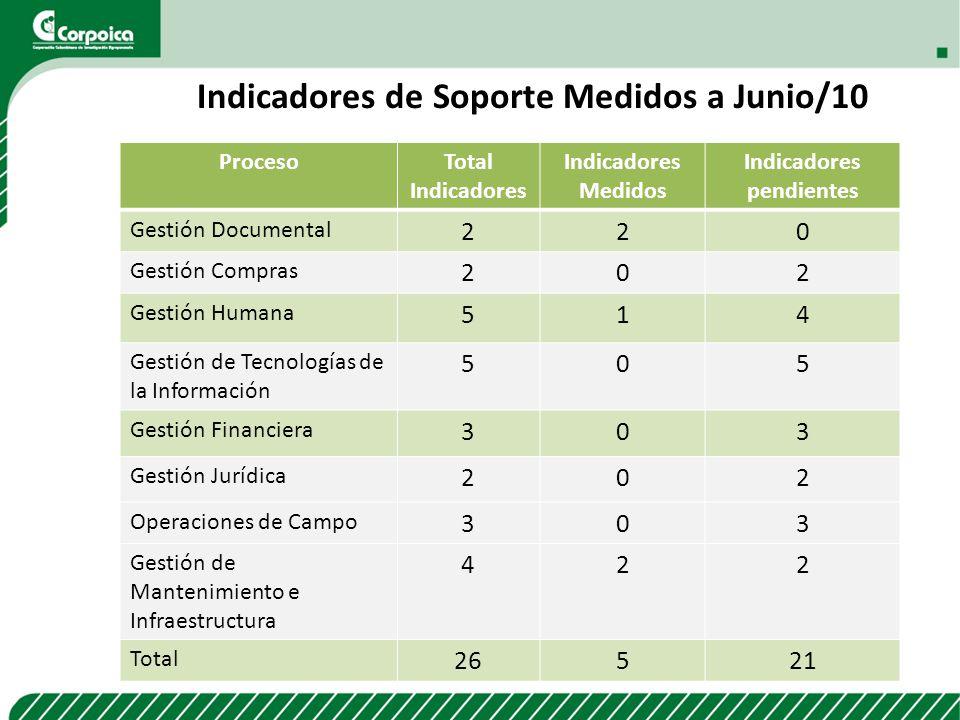 Indicadores de Soporte Medidos a Junio/10