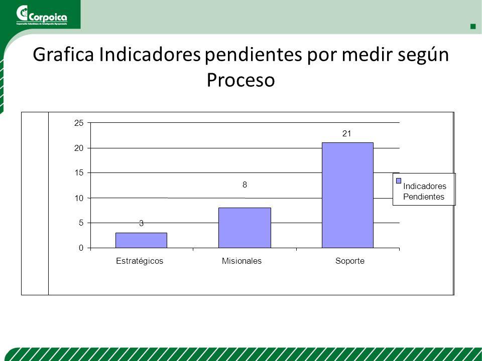 Grafica Indicadores pendientes por medir según Proceso