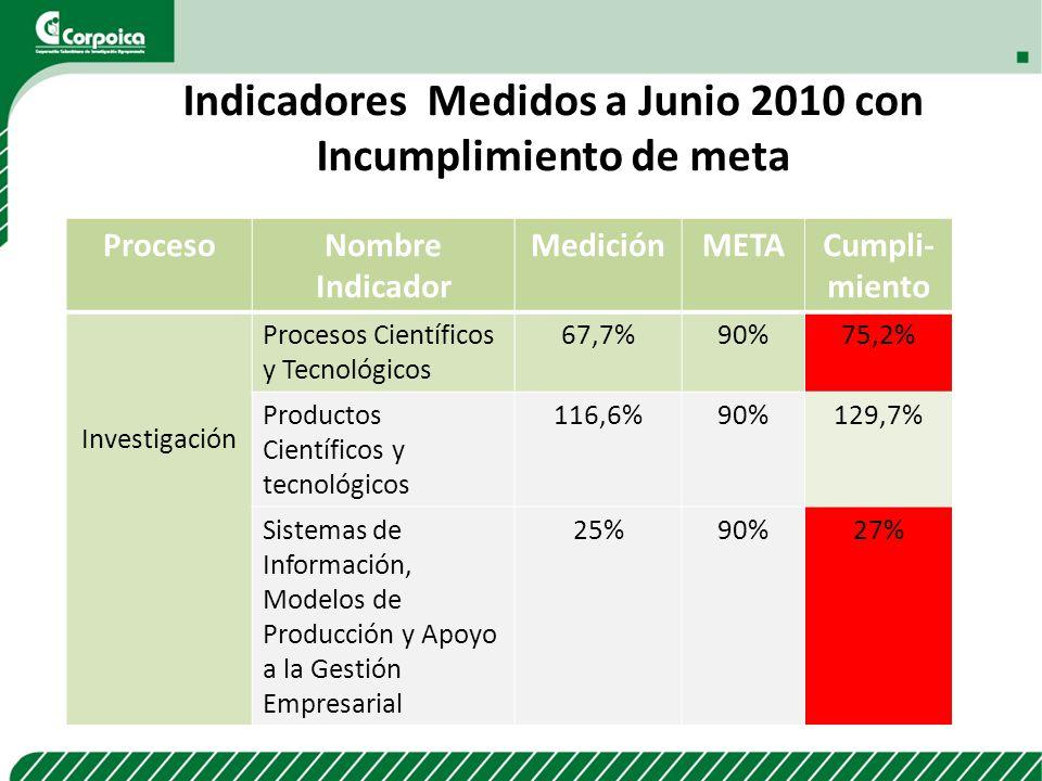 Indicadores Medidos a Junio 2010 con Incumplimiento de meta