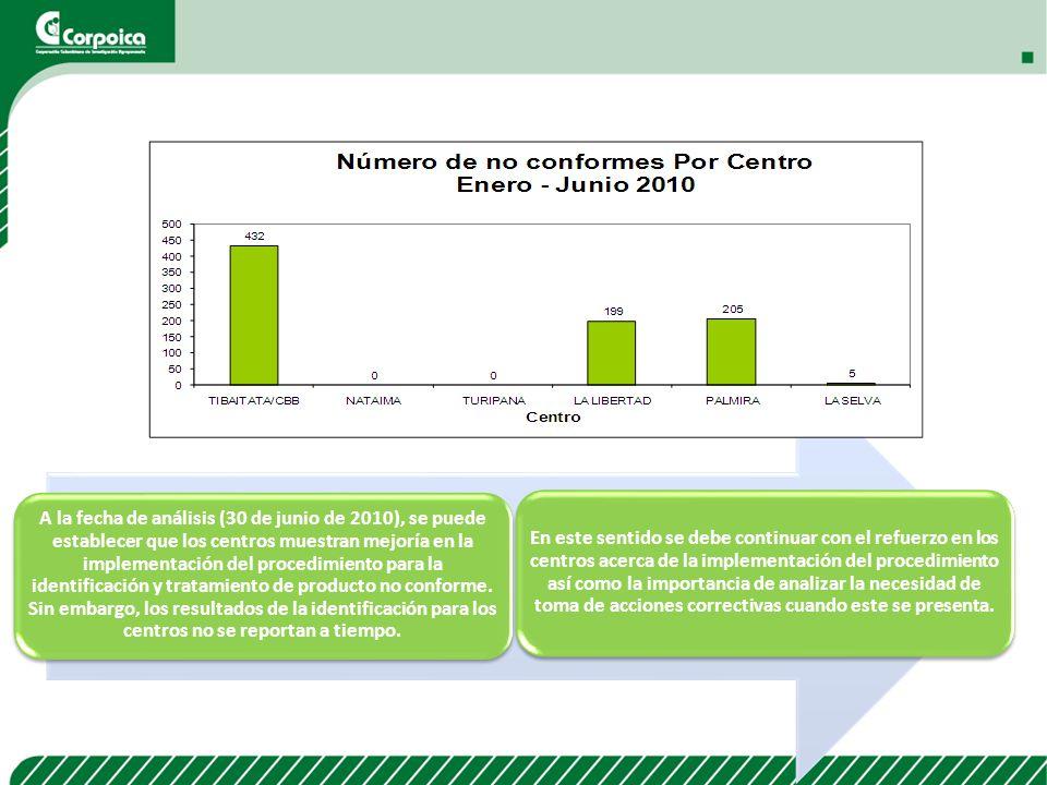 A la fecha de análisis (30 de junio de 2010), se puede establecer que los centros muestran mejoría en la implementación del procedimiento para la identificación y tratamiento de producto no conforme. Sin embargo, los resultados de la identificación para los centros no se reportan a tiempo.