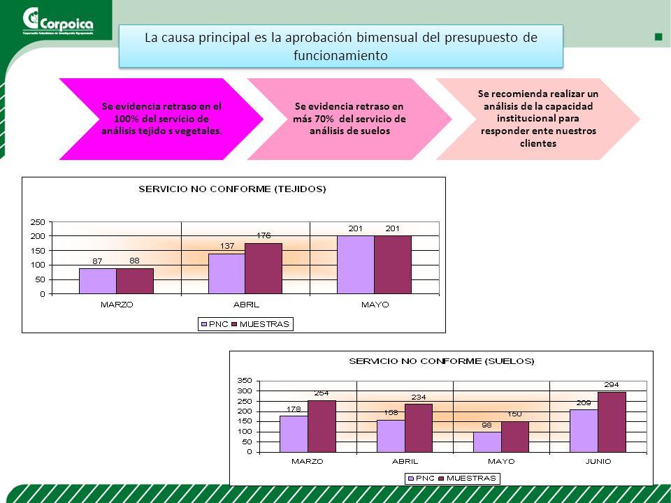 Se evidencia retraso en más 70% del servicio de análisis de suelos