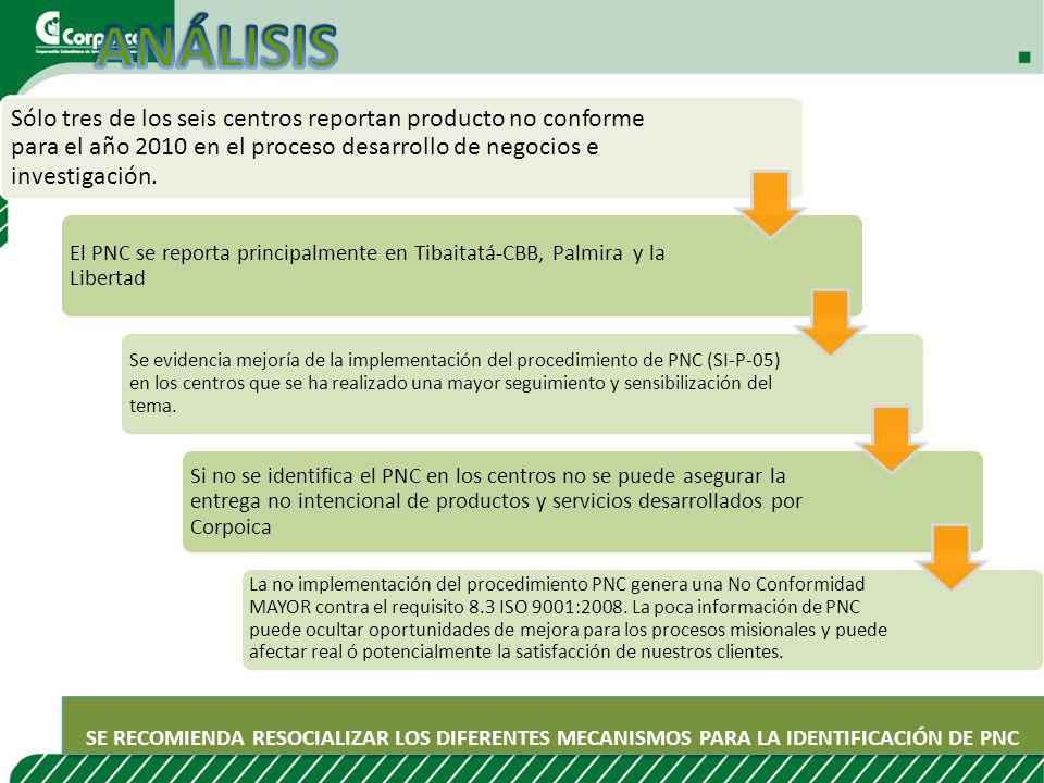 ANÁLISIS Sólo tres de los seis centros reportan producto no conforme para el año 2010 en el proceso desarrollo de negocios e investigación.