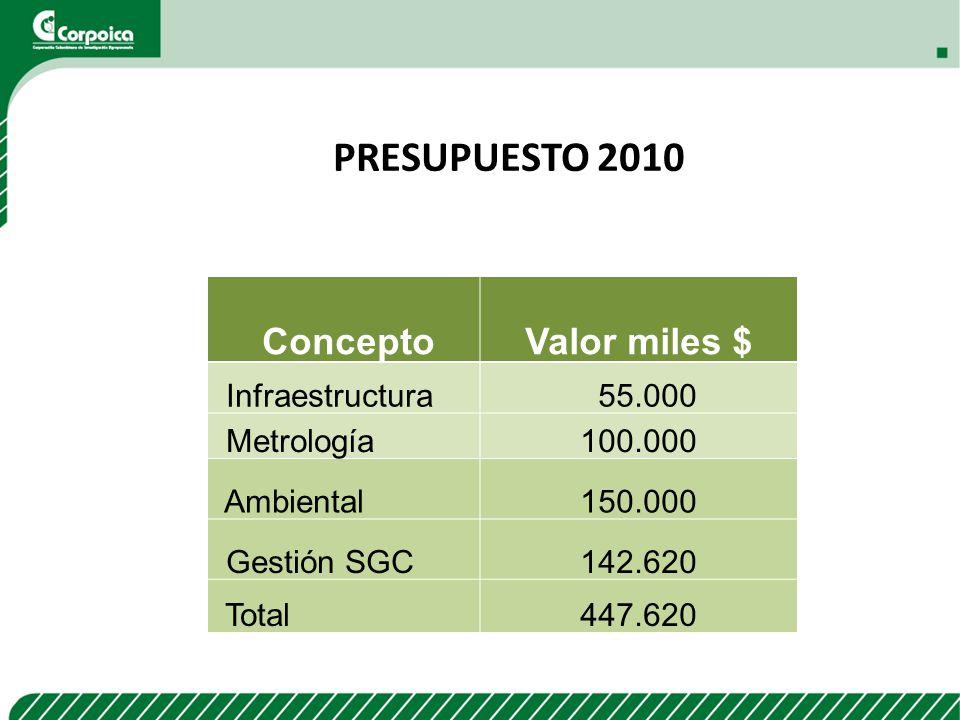 PRESUPUESTO 2010 Concepto Valor miles $ Infraestructura 55.000