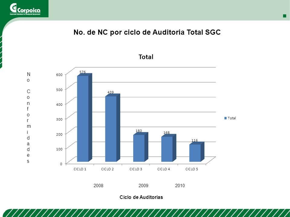 No. de NC por ciclo de Auditoria Total SGC