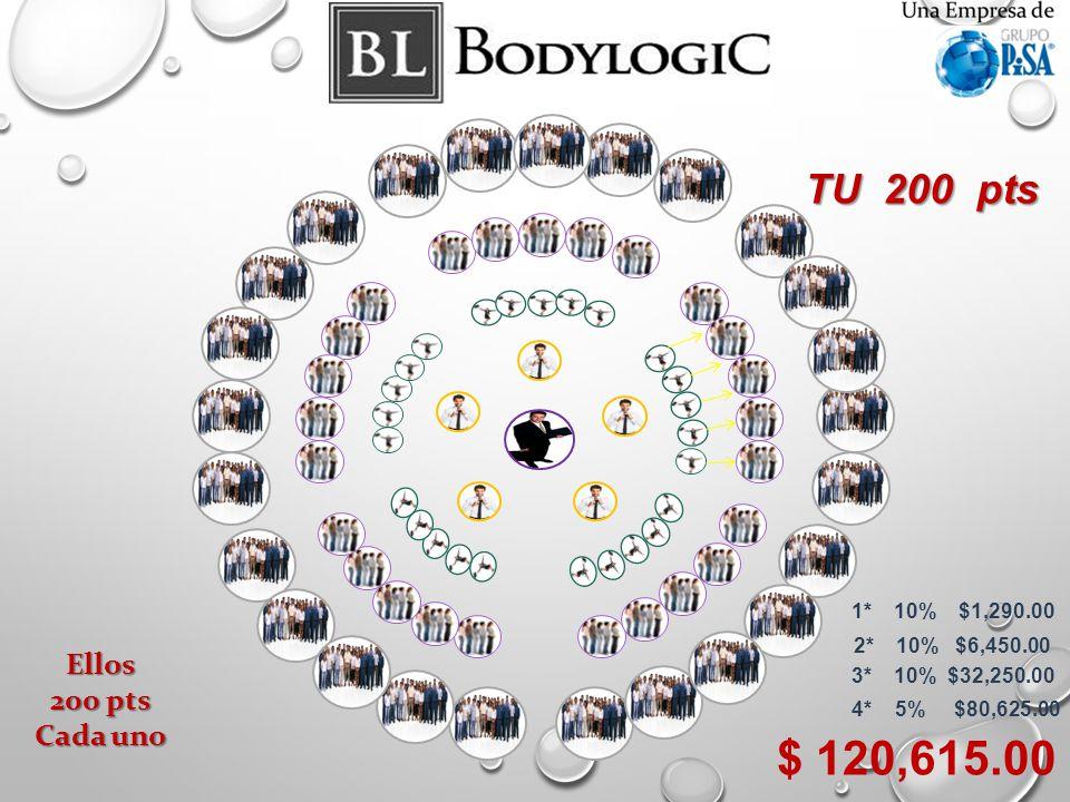 $ 120,615.00 TU 200 pts Ellos 200 pts Cada uno 1* 10% $1,290.00