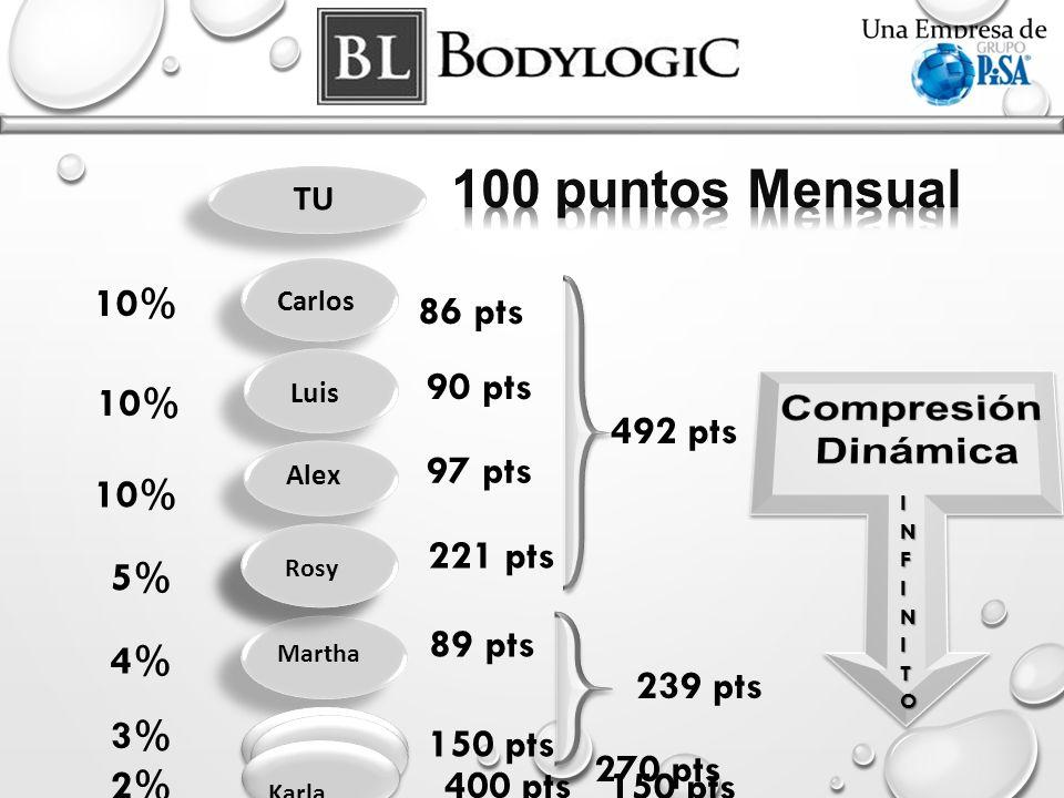 100 puntos Mensual Compresión Dinámica 10% 86 pts 90 pts 492 pts 10%